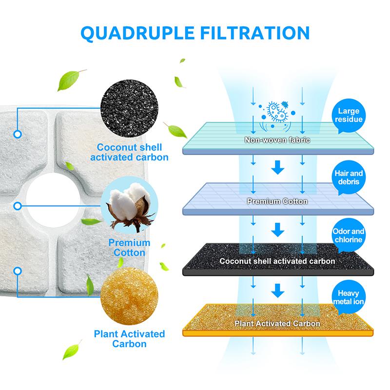 quadruple-filteration