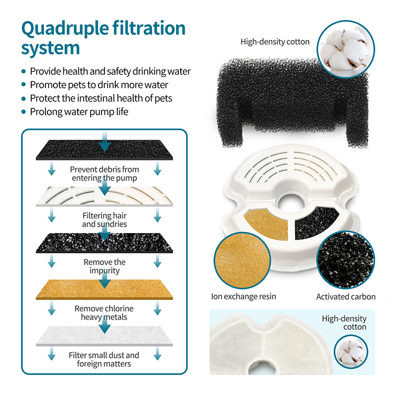 quadruple filtration system